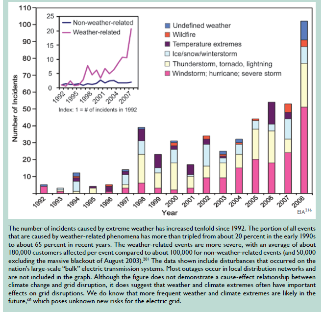 Figure 4. Significant Weather-Related US Electric Grid Disturbances (Karl, Melillo et al.