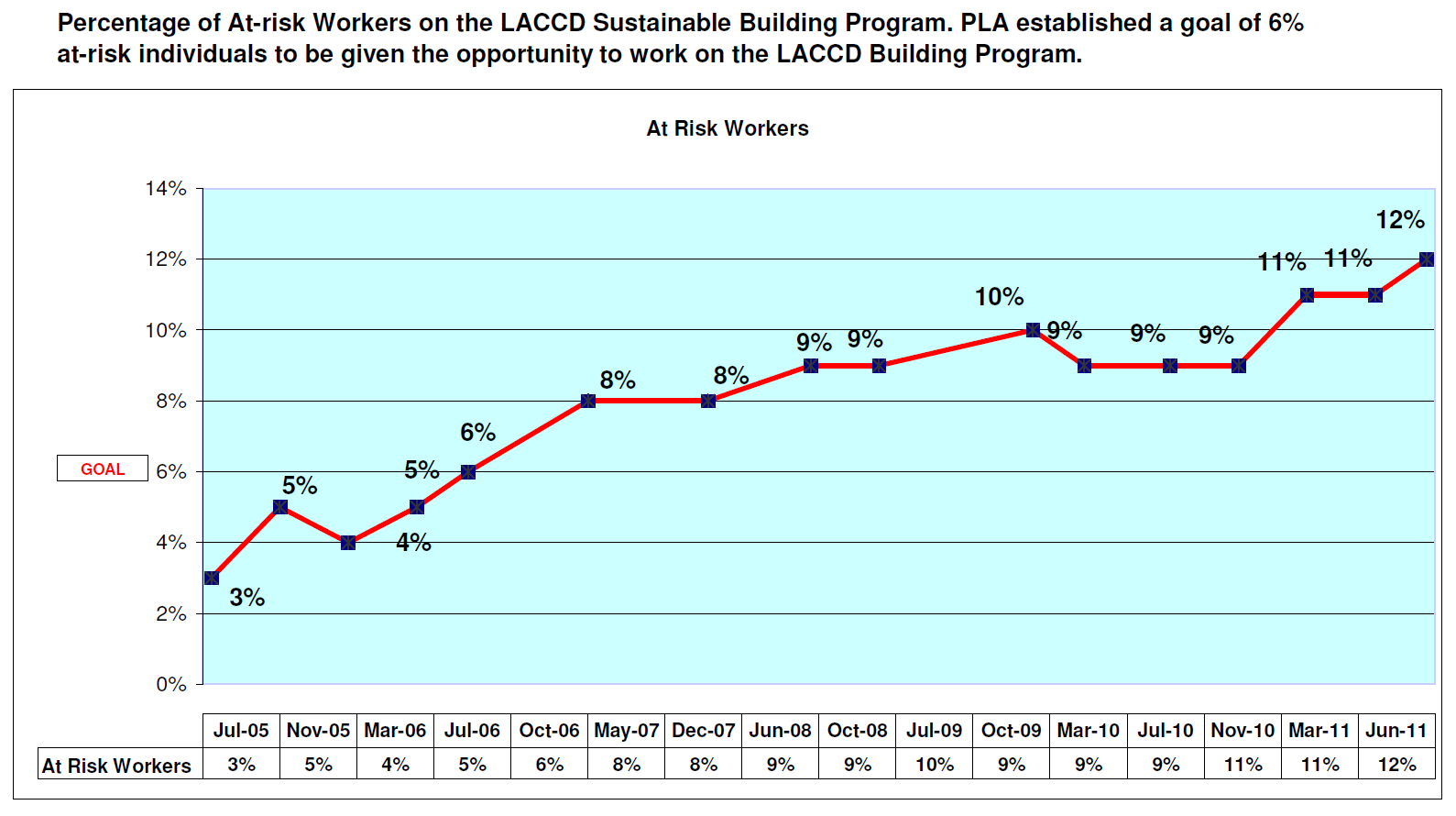 Source: Build LACCD Program. Report retrieved from Michael Flores September 19, 2011 From this 30% of workers, the LACCD also set a goal of 20% At-Risk workers.