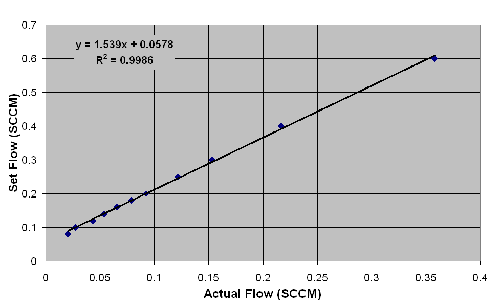 CHAPTER 3. DEVELOPMENT AND CHARACTERISATION OF RPCS 3.6. GAS RECOVERY AND RECYCLING SYSTEM Figure 3.24: MFC calibration plots using flow through tube method.