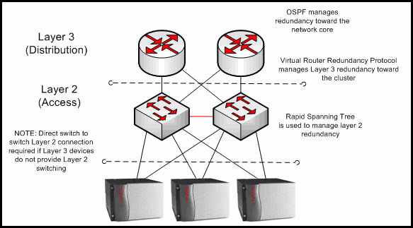 Converged network design Figure 85: Layered Server Cluster Topology Assume that each G650 is equipped with redundant TN2602AP Media Resource 320 circuit packs optionally configured for load balancing