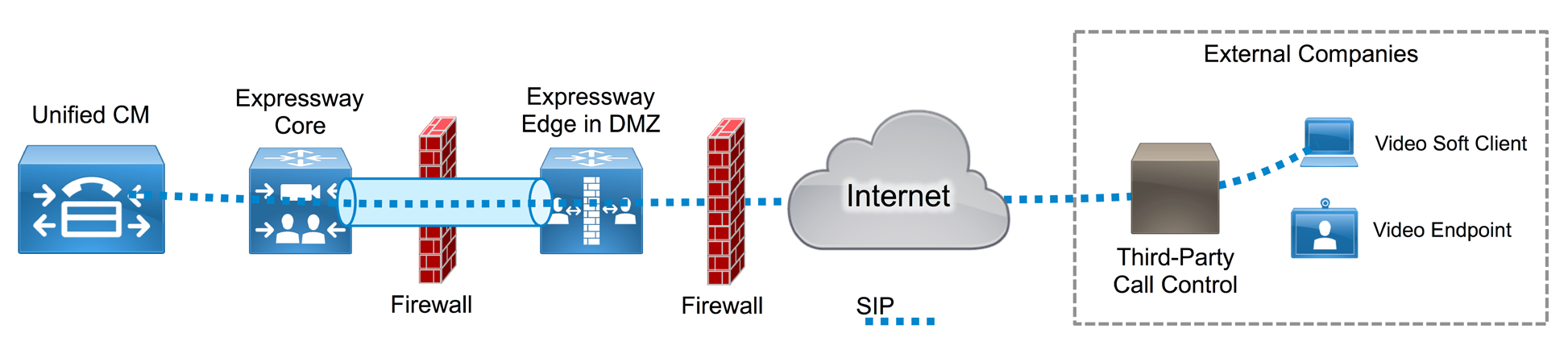 Figure 12 - Traversal for Business-to-Business Calls Through Firewall with Expressway Core and Expressway Edge Collaboration Edge Cisco Expressway Core Place Expressway Core in the trusted network