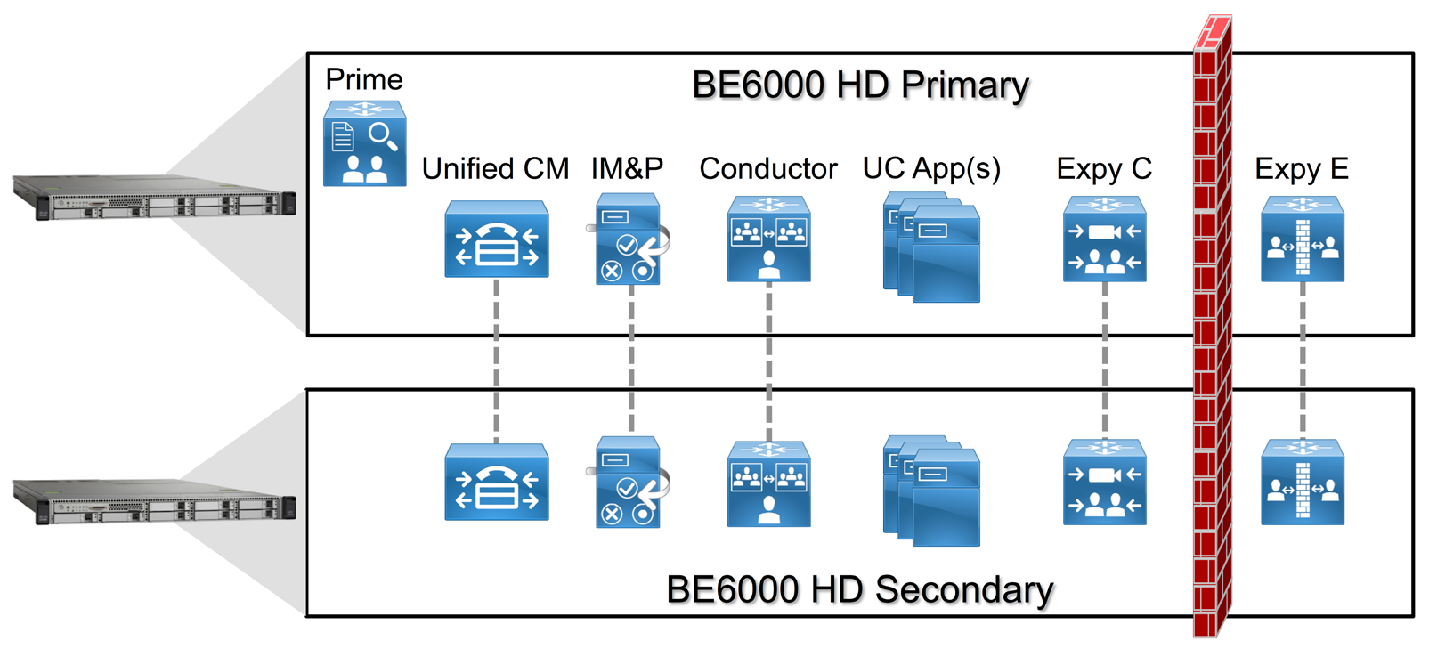 Figure 2 - Cisco BE 6000 Applications Introduction In this architecture, the following five applications and Cisco Prime Collaboration Provisioning Standard are deployed on one Cisco BE 6000 server