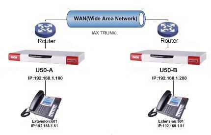 Step1: Configure the mapping rule of U50-A on the router.