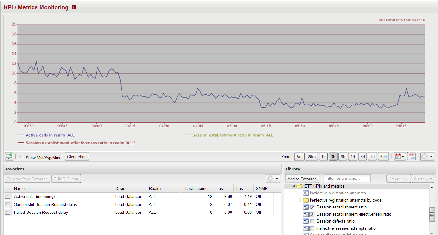 SIP Peering KPI s Page 6/12 ther netwrk devices ver API] in respnse t KPI threshlds being exceeded.