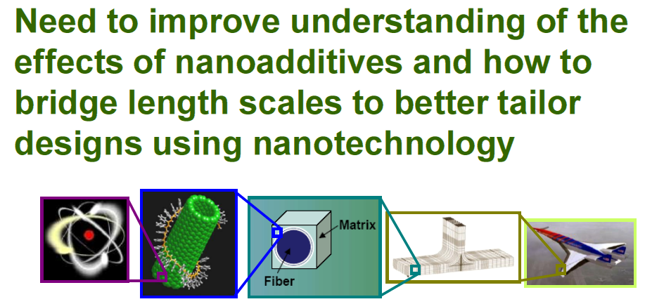Nanotechnology for