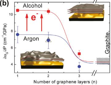 Efforts to apply strain in graphene AFM nanoindentation C. Lee, et al., Science 321, 385 (2008) E =1.0 TPa, Fracture strength = 130 GPa Ti strip PDMS Bending of the substrate (PDMS) & Raman M.