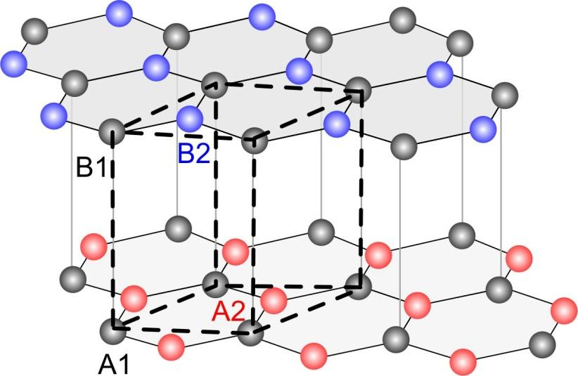 Raman Intensity (a.u.) Graphene Bernal-stacked bilayer 4 DR processes predicted by group theory D 3d 830nm (1.495 ev) [L. Malard et al, Phys. Rep. 51, 473 (2009)] 2D 22 2D 21 2D 12 2D 11 785nm (1.