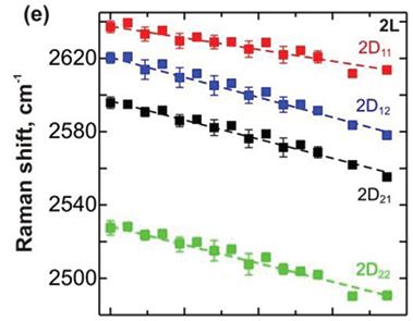 Embedded graphene bilayer under uniaxial tension 2D band λ= 785 nm λ= 633 nm