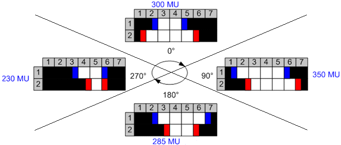 guarantees that a single rotation is completed in less than two minutes. A sample solution with four control points for an MLC with two leaf pairs (blue and red) is shown in Figure 28.