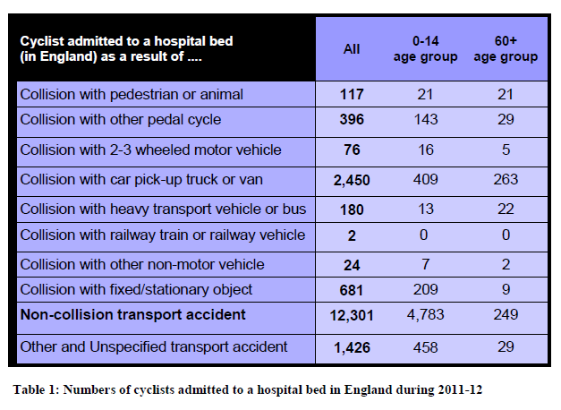 Evidence and References 1. Police recorded 3,085 killed or seriously injured (KSI) cyclists in the UK Department for Transport (June 2012) Reported Road Casualties in Great Britain: Main Results 2011.