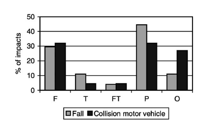 Figure 2-3: Impact sites for cyclists that sustained a single head impact from falls or collisions with a motor vehicle (N=49) (F - Frontal, T - Temporal, FT - Frontotemporal, P - Parietal, O -