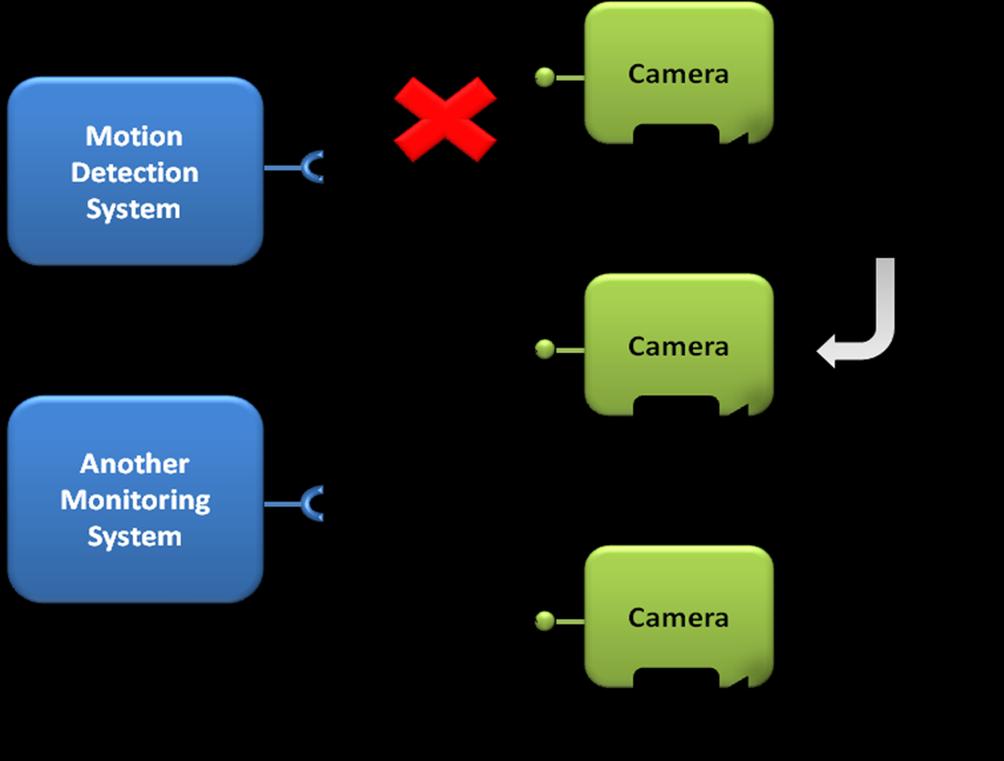 3.3 Scenario: Video monitoring application An example of application with soft real-time requirements and which has dynamic adaptations on its architecture is a motion detection monitoring system.