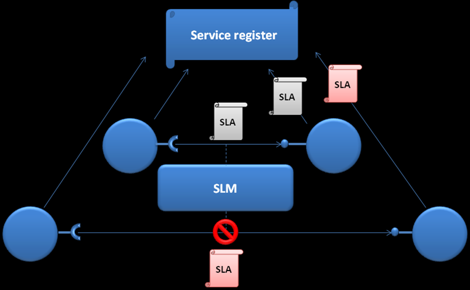 Actually, when the application is in a non-real-time state, the SLM will control all the platform reconfigurations. Figure 16.