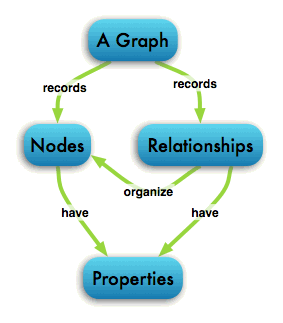 Graphs and Big Data (sources: http://www.graphanalysis.org/sc12/02_feo.pdf) (http://neo4j.