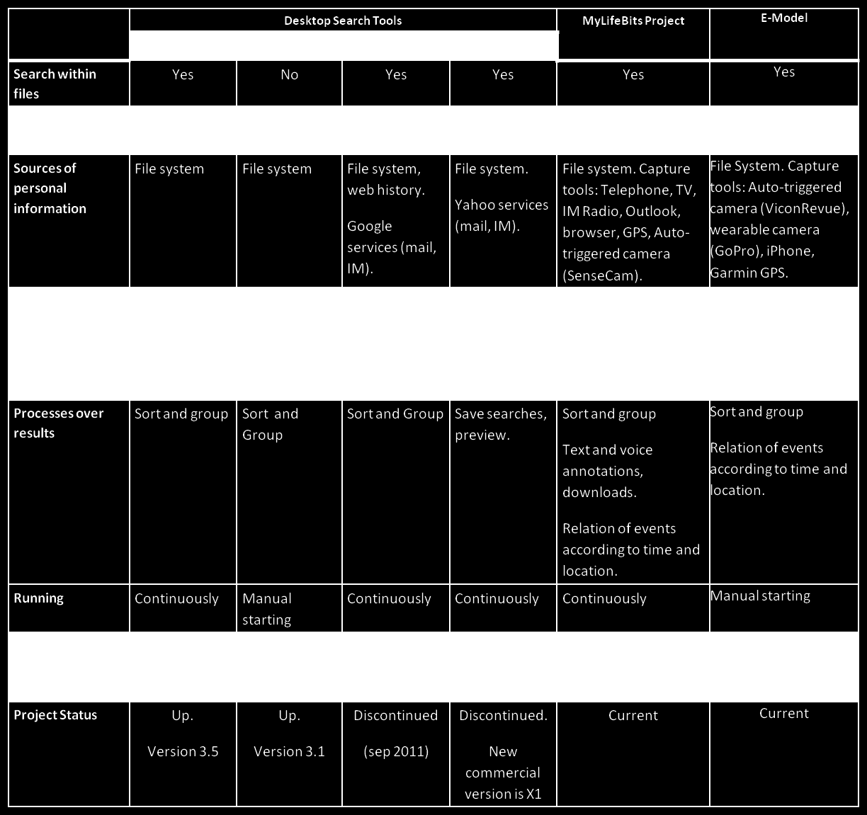 Table 1: Comparison between personal information management tools service provider, as is the case of Google and Yahoo.