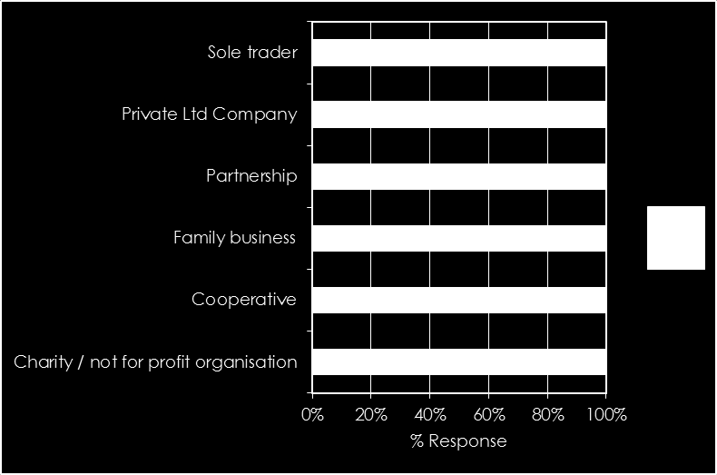 Affiliated to a membership organisation by legal structure Figure 3.7 Answered question: 377 Almost 50% of sole trader respondents were part of a membership organisation.