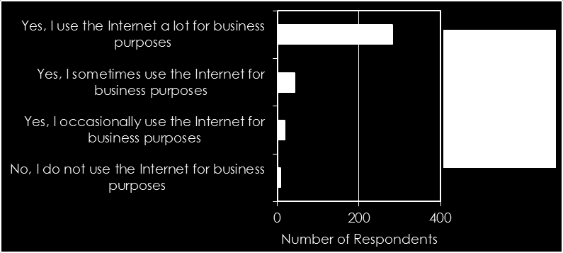 Frequency of use of Internet for business purposes Figure 3.8 Answered question: 350 All home based respondents used the Internet for business purposes to some extent (Figure 3.9).