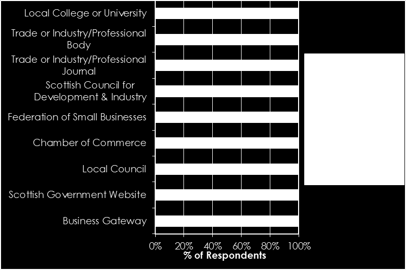 3.5 Business information sources and methods of communication Respondents were asked to identify where they sourced most of their business information from a list of options provided.