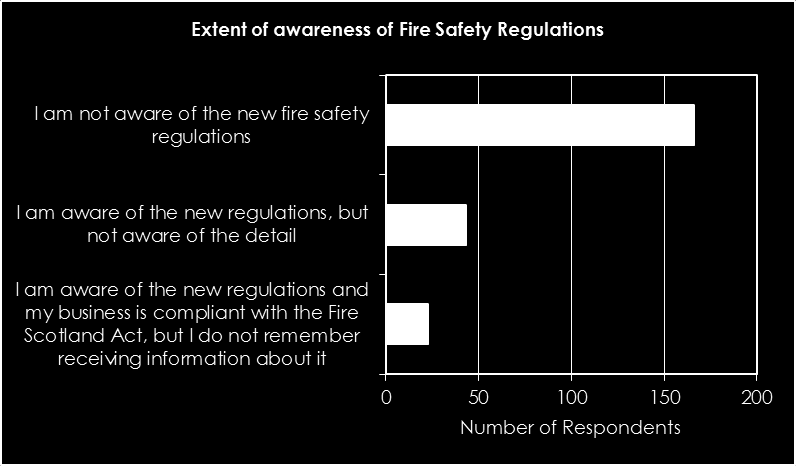 Of 232 businesses that did not remember getting any information about the Fire Act, or were unsure if they did, 72 % (166) stated that they were not aware of the new fire safety regulations.