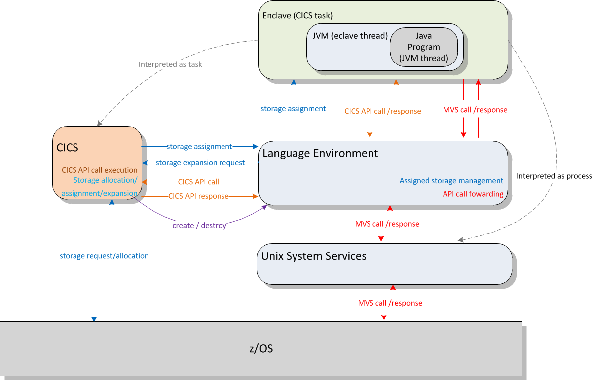 Figure 2.10: Simplified architecture of JVMs in CICS Continuous. For a significant performance increase, one can make use of the continuous JVMs, that are reused sequentially by multiple transactions.