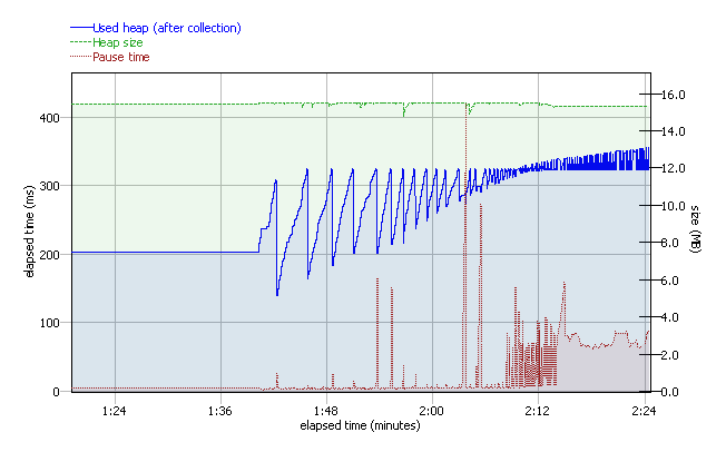 Figure 3.7: Java Health Center Garbage Collection view chart indicating an increase in used heap space and paused times due to infinite service registration. 3.4.