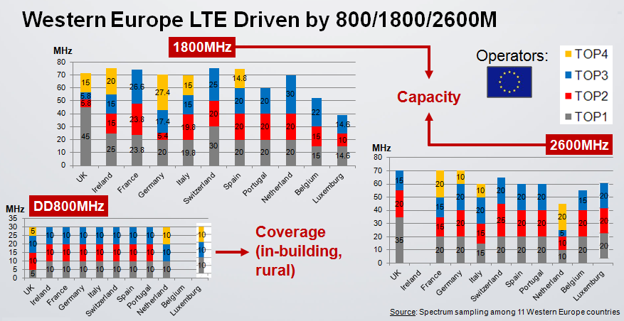 It is important to notice that 4G operators need to guarantee both coverage and capacity. Low bands (<1GHz) provide great coverage but do not bring sufficient capacity.