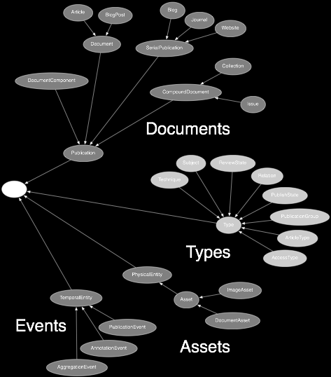 NPG Core Ontology (2014) Things: assets, documents, events, types Features Classes: ~65 Properties: ~200 Named graphs (per class) Namespaces npg: => http://ns.nature.