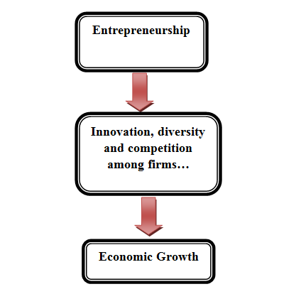 strongly positive relationship between entrepreneurship, knowledge creation, and knowledge spillovers. Figure 1.