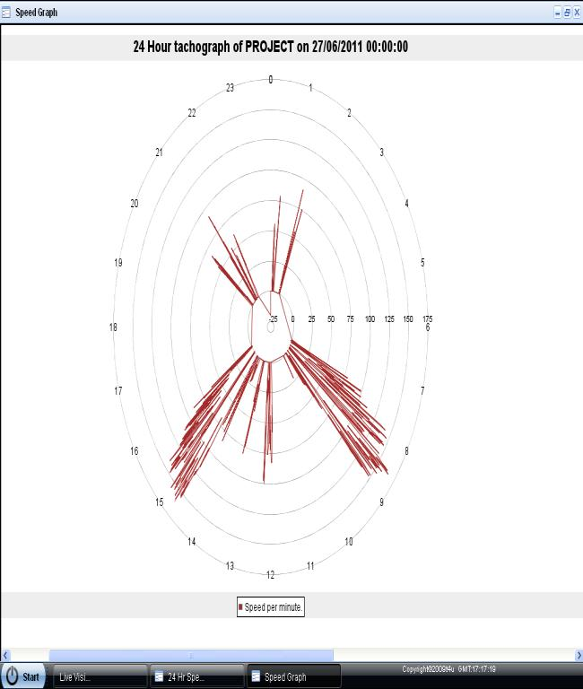 Fig. 10: VTS History analysis of on-field test at Guneid scheme Fig. 11: The map of the on-field test`s area whiele inquiry was made in one of the points recorded Fig. 12 : The travel pie graph Fig.