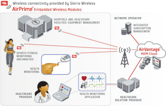 Communications Technology For a more holistic view, the illustration below from Sierra Wireless describes how a health care provider could theoretically use real time data collected from hospitals,