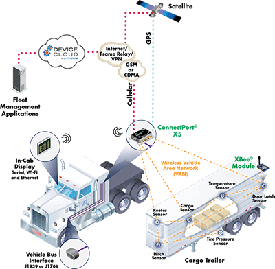 Communications Technology Refrigerated Transport Locus Traxx provides a wireless system that monitors and tracks temperature and status of refrigerated trucks, providing instant alerts based on