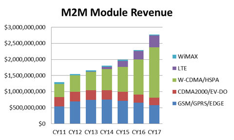 Communications Technology M2M Cellular Modules (units) Source: Infonetics, Raymond James research.