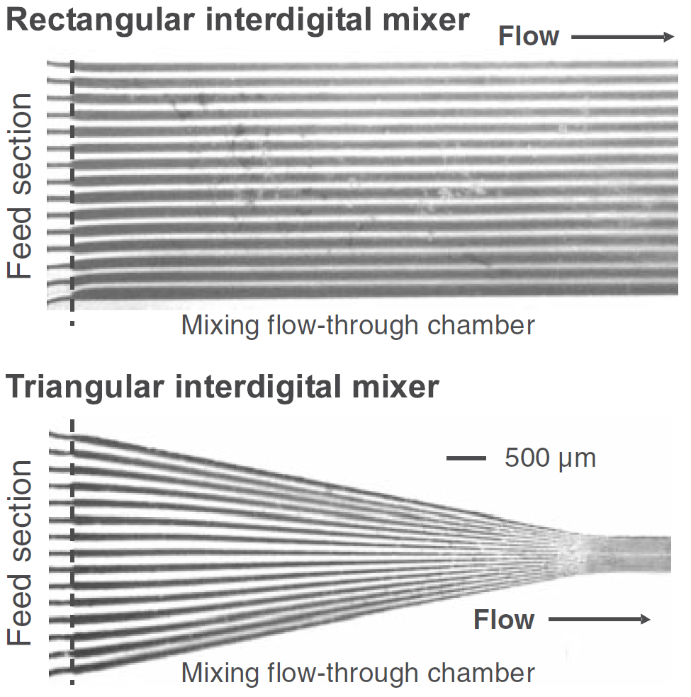 Chapter 2. Background litterature 2.2.2.2.1 Multilamination As the name implies, in multilamination micromixers incoming fluid streams are divided into multiple lamellae as shown in Figure 2.17a.