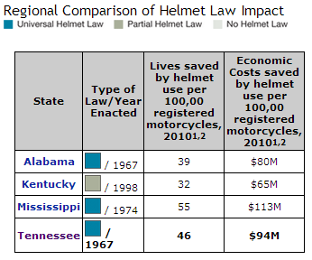 Tennessee Motorcycle Helmet Law #6 in