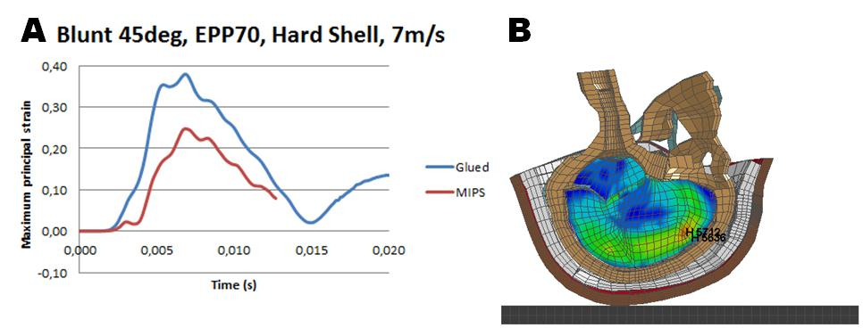 Figure 15: The MIPS helmet liner experiencing a blunt impact at 45 degrees in a hard shell at 7 m/s 1st principal strain in the element with the highest peak value (a) strain distribution in the