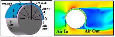 Figure 8: Comparison of velocities in helmet air gap Figure 6: Wind tunnel with experimental setup The cylindrical model of helmet and head with holes for pressure measuring tab locations on central