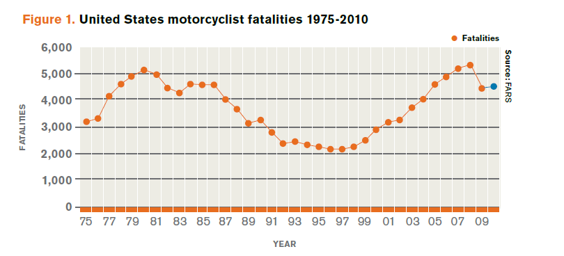 Motorcycle Traffic Fatalities by