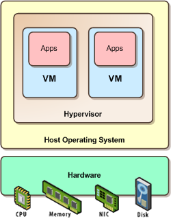 2 Background Type 2, or hosted hypervisors are those which run within a conventional operating system, thus forming the second layer, on top of which, the guest operating systems run.