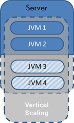 2 Background a Figure 2.6: Vertical Scaling a http://javabook.compuware.com/content/intro/performance-and-scalability.