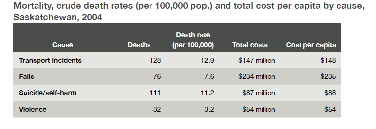 Mortality Rates: