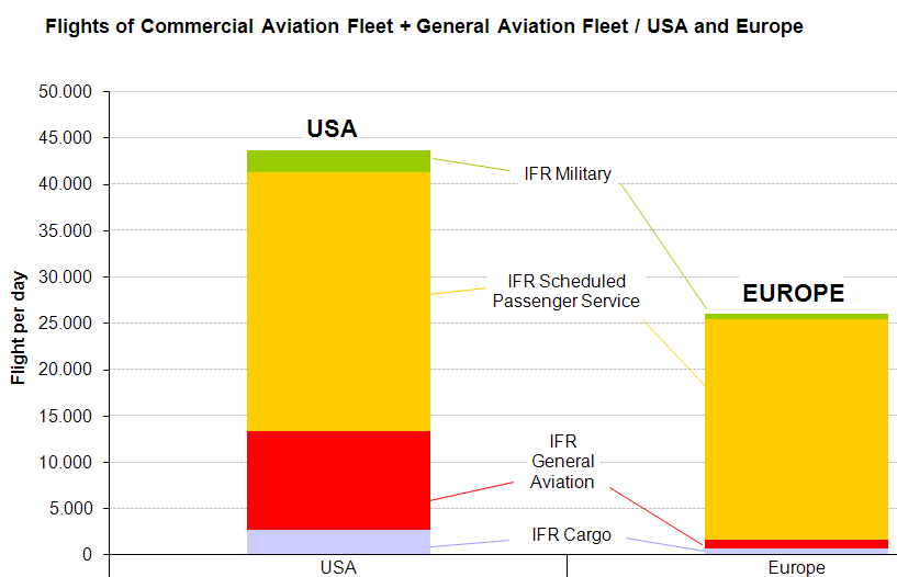 Comparison between types of IFR flights in USA and Europe The most apparent difference is the large number of IFR general aviation flights in the USA.