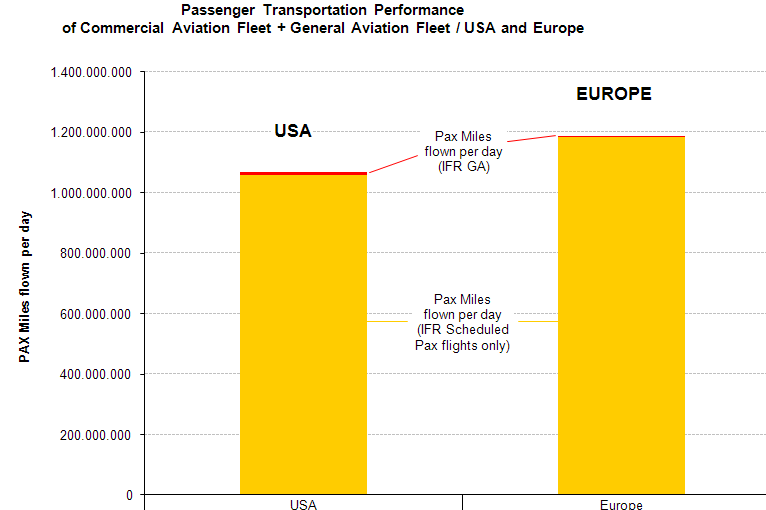 Comparison of transport performance between USA and Europe 1.07 billion NM 1.18 billion NM The performance indicator for pax miles per day is higher in Europe than the USA.