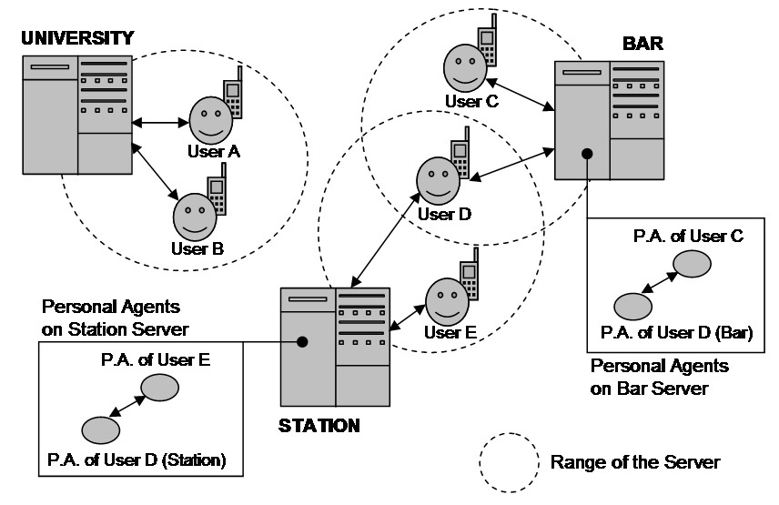 agents are executed not on the device itself but on the external host. In this paper we present a general architecture based on this last option.