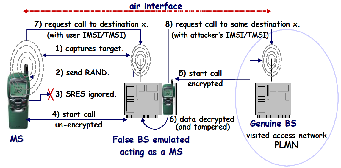2.6. SECURITY PRINCIPLE Figure 2.12: The False BS threat [9] technology provides mutual authentication and is more secure than GSM, but still is vulnerable. As is shown in the Figure 2.