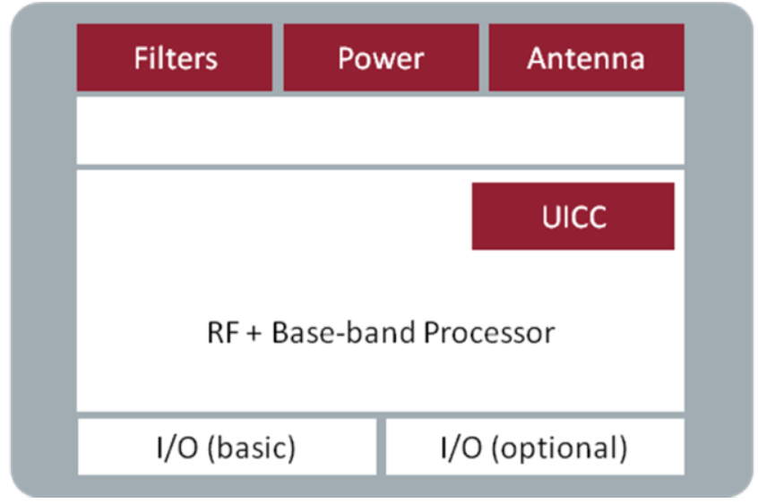 CHAPTER 3. EVOLUTION OF SIM Depending on application, the use of hardware interfaces is required or optional on Embedded Module. For example in Mini-card the supported interfaces i.e. power, antenna, 12C, Inter-Integrated Circuit UART and UICC are required.