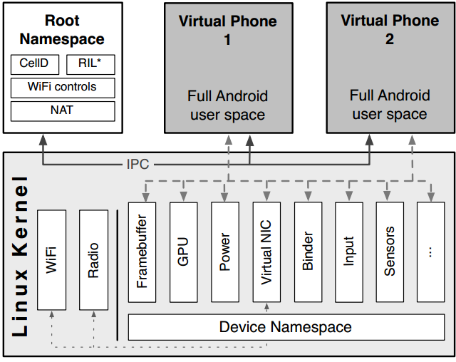 Architecture: Lightweight OS virtualization for virtual phones isolation Single OS kernel Virtualizes