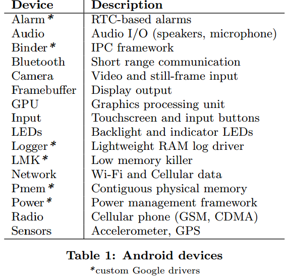 Kernel-Level Device Virtualization: Device namespaces Hardware resource multiplexing and isolation Virtualize process identifiers Call back