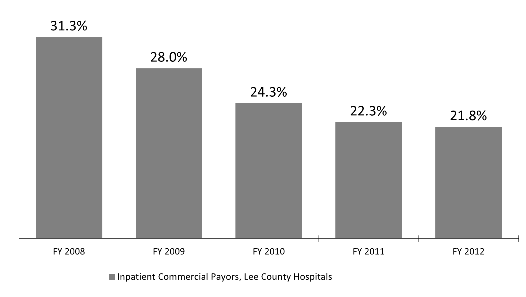 Inpatient Commercial Payor 20% of inpatient cases