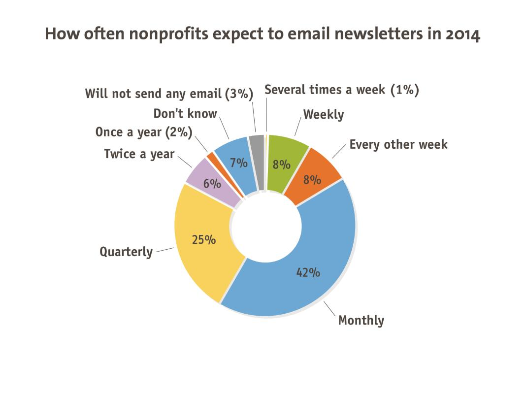 Email Marketing How Often Do Nonprofits Send E-Newsletters?