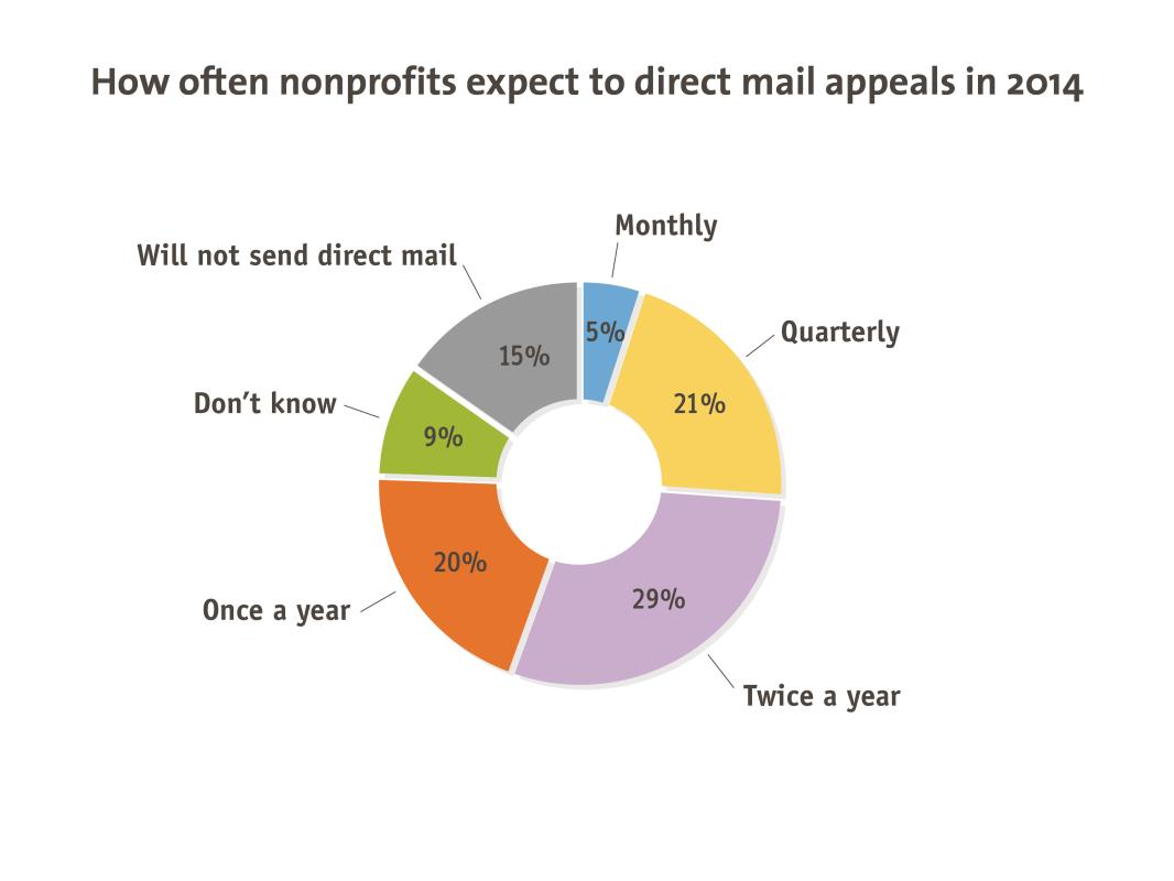 Direct Mail Fundraising and Advocacy How Often Do Nonprofits Send Direct Mail Appeals? As with email, in previous surveys, we asked generally about direct mail frequency.